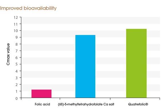 biodostupnost Quatrefolic