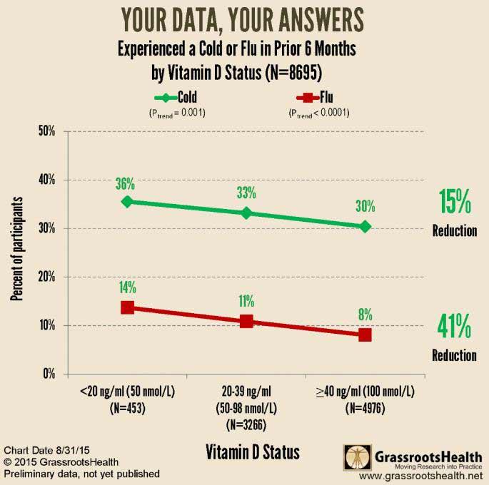 chripka a vitamin D